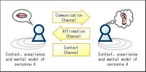 Teori Dasar Terciptanya Komunikasi Antar Individu